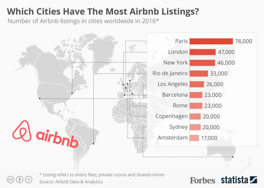Airbnb pricing tips