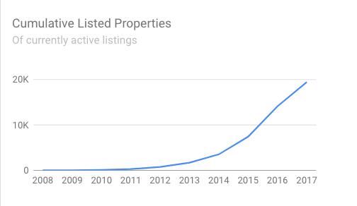 Airbnb pricing Los Angeles
