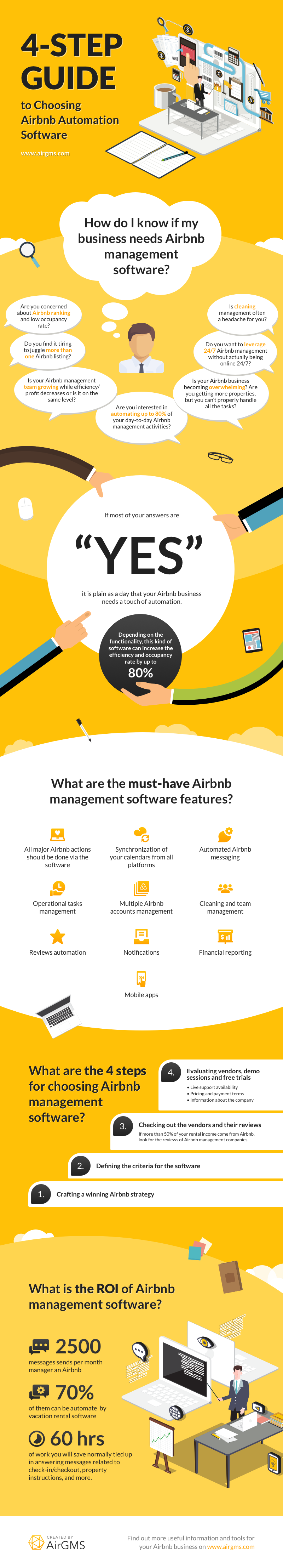 Airbnb Automation software infographic