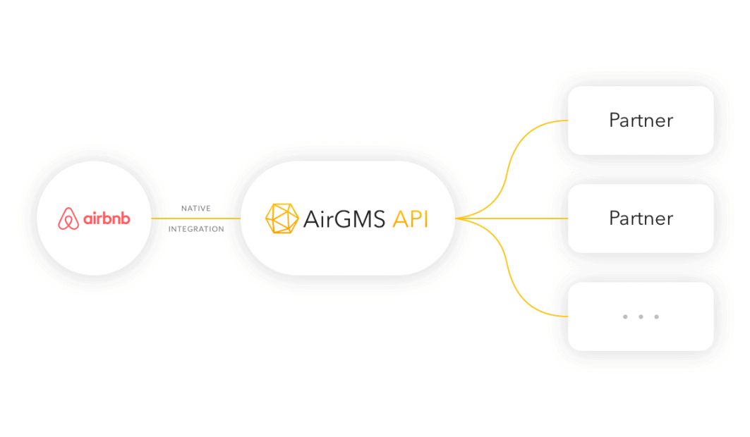 iGMS API access