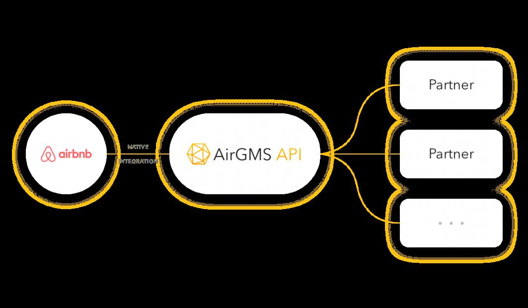 AirGMS API access