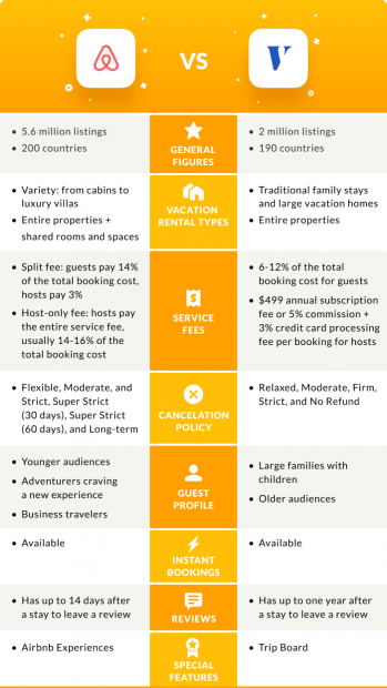 Airbnb or Vrbo infographic