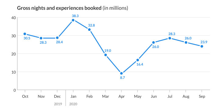 global booking volume